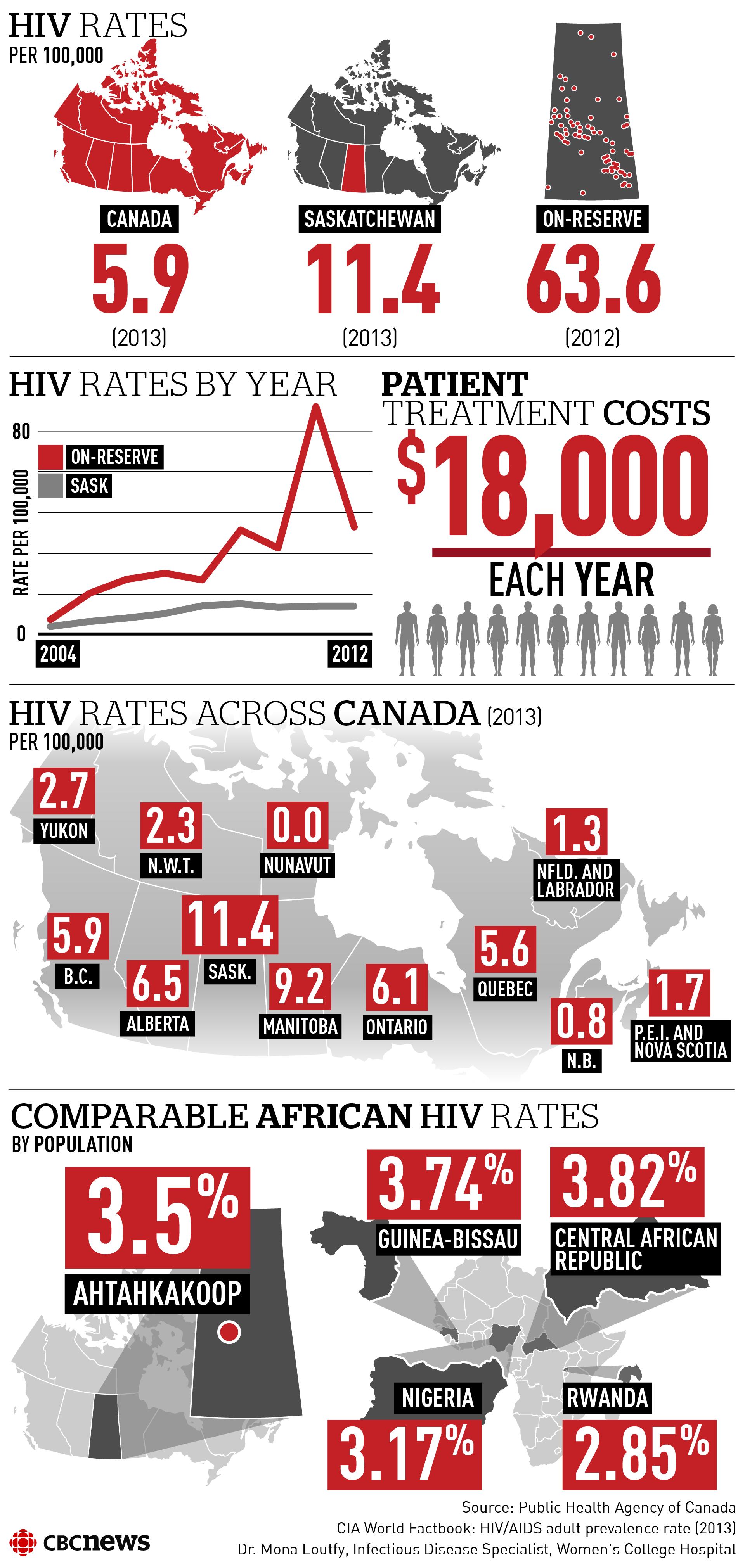 REG-INF-HIV-RATES-social